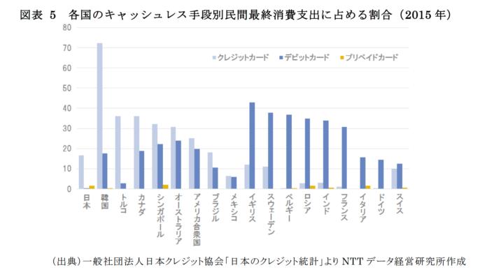 クレジットカード決算率70%超えの韓国