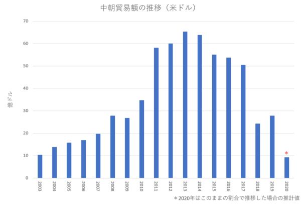 2020年1月~4月の中朝貿易は昨年同期比で-66.6%