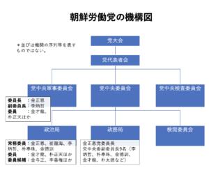 朝鮮労働党の決定が北朝鮮の国家方針となる