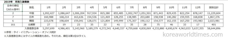 総入国者2割・1123万人の中国人が訪タイ