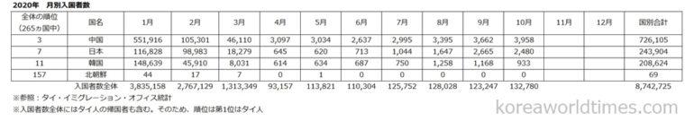 タイ入国外国人5865万人から大幅減