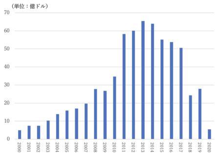 過去20年間で最低水準の貿易額